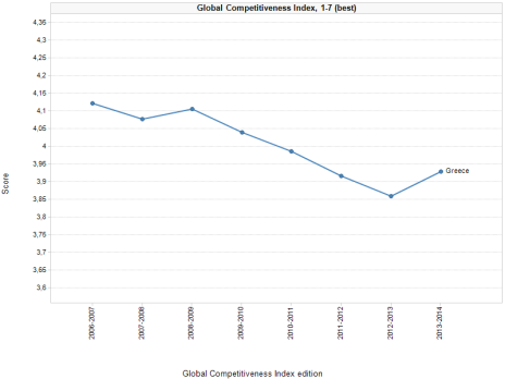 greece global competitive index