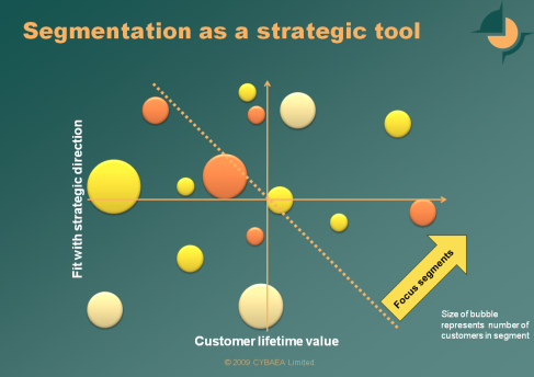 segmentation-as-a-strategic-tool