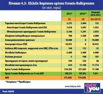 ΧΡΕΟΣ-ΓΕΝΙΚΗΣ-ΚΥΒΕΡΝΗΣΗΣ-2015-2016-1024x942