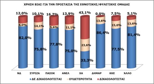 Γράφημα 2: Χρήση βίας για την προστασία της εθνοτικής/φυλετικής ομάδας