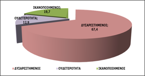 Γράφημα 7: Ικανοποίηση από τη λειτουργία της δημοκρατίας (σύνολο δείγματος)