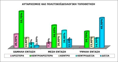 Γράφημα 9: Σύνθετη μεταβλητή «αυταρχισμός» και πολιτικοϊδεολογική τοποθέτηση