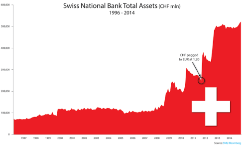 Διάγραμμα 1: Εξέλιξη του ισολογισμού τής SNB (ποσά σε εκατομμύρια ελβετικών φράγκων)